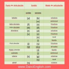 sonidos consonanticos del ingles americano