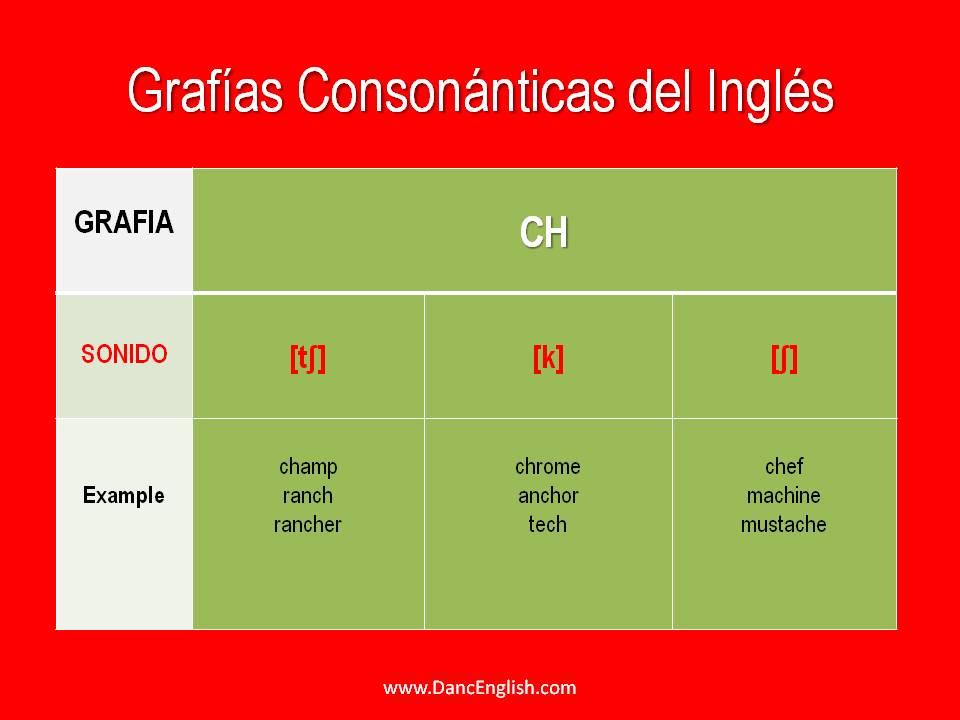 grafias-consonanticas-del-ingles-americano